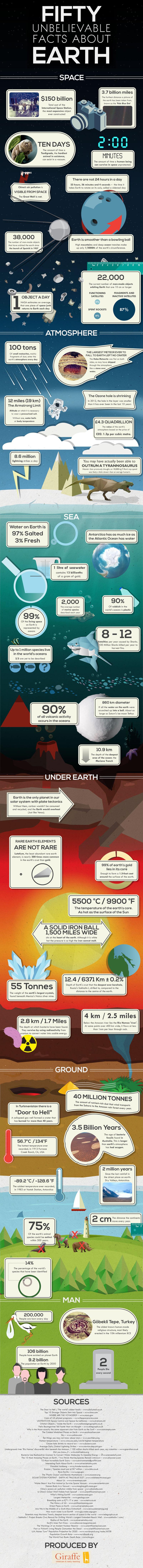 حقائق مذهلة حول كوكب الأورض